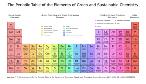 The Periodic Table of the Elements of Green and Sustainable Chemistry
