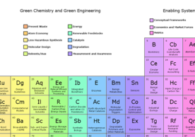 Periodic Table of the Elements of Green and Sustainable Chemistry