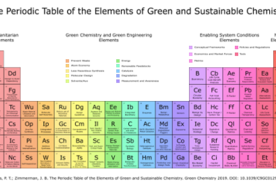 FREE BOOK: The Periodic Table of the Elements of Green and Sustainable Chemistry